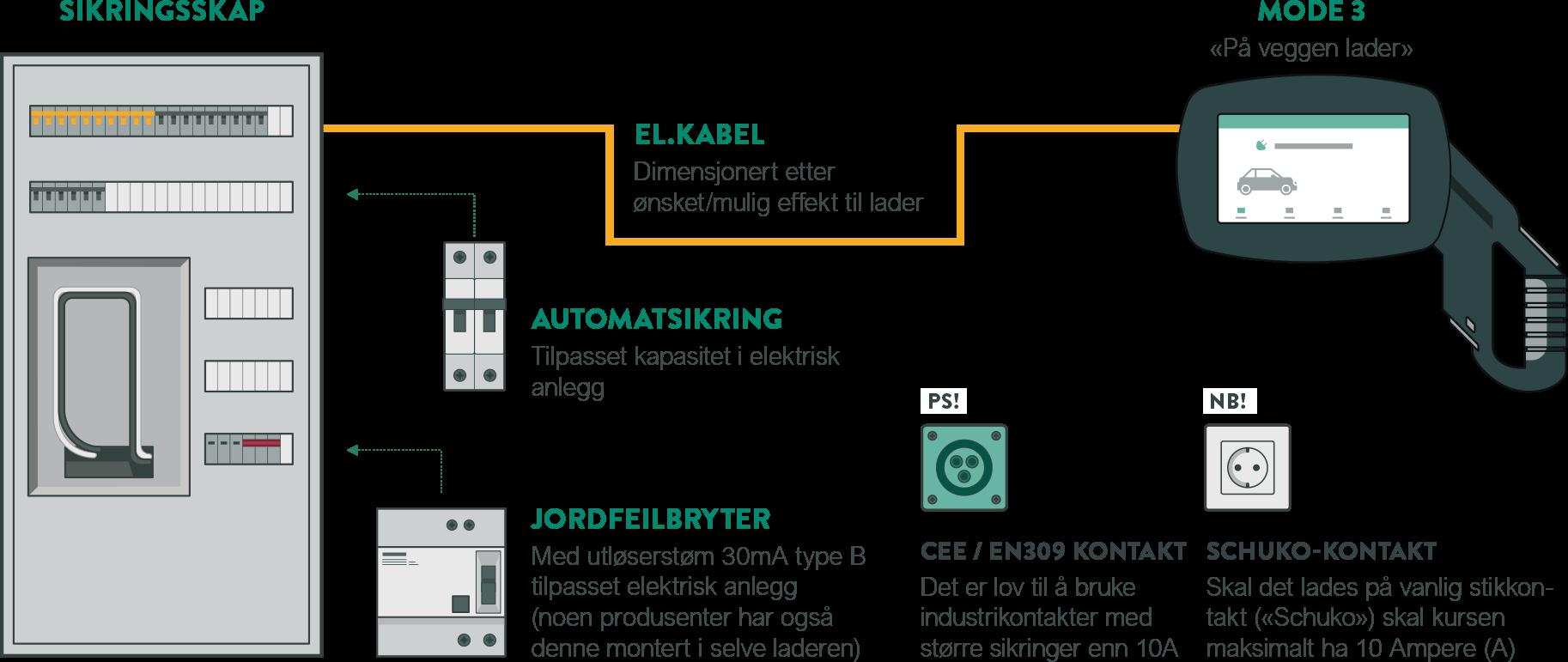 Lade hybridbatteri | Lading av hybridbatteri | Elektrisk